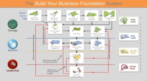 build your business foundation system