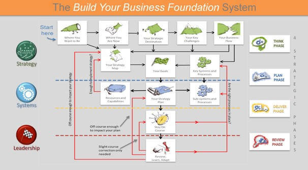 Build Your Business Foundation System Diagram Your Business Foundation